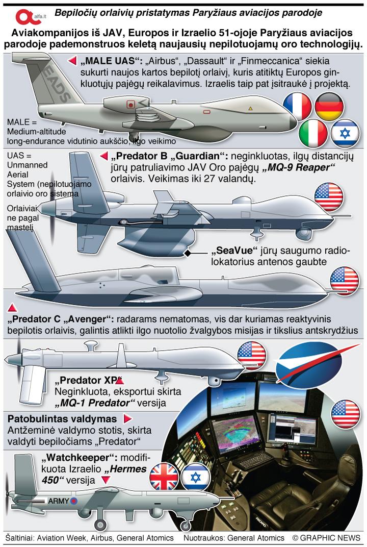 Alfa.lt dronai